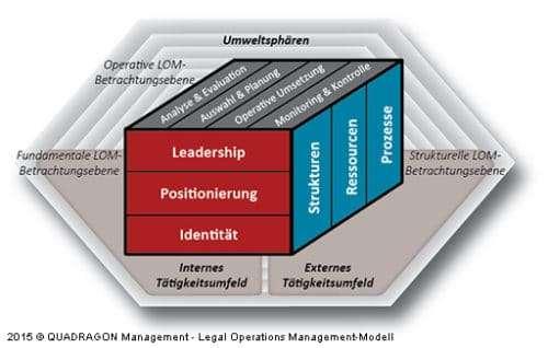 The QUADRAGON Legal Operations Management Model © QUADRAGON Management LLC