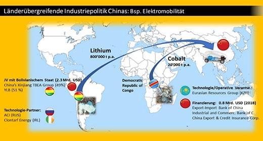 Neue Wertschöpfungsketten, die China dominieren will: Die langfristige Sicherung der Batterie-Rohstoffe ist ein wichtiges Element der neuen Wertschöpfungskette Elektro-Mobilität. Mit Hilfe von internationalen Partnern Chinas wird dies realisiert.