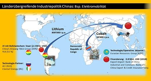 New value chains that China wants to dominate: The long-term safeguarding of battery raw materials is an important element of the new electro-mobility value chain. This is being achieved with the help of China's international partners.
